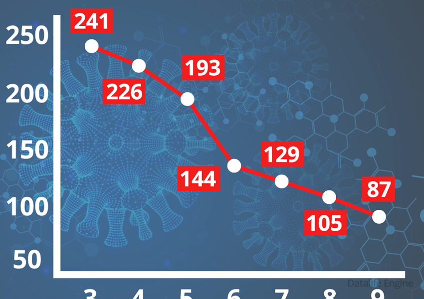 Son bir həftədə koronavirusa yoluxma sayı belə azaldı